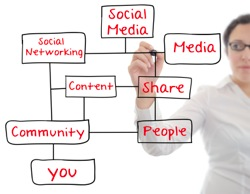 Content marketing and social success