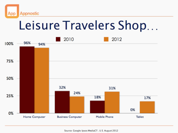 Desktop decline Leisure travelers
