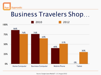 Desktop decline among business travelers