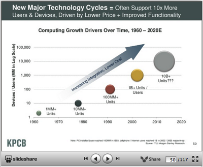 Technology shifts drive 10x increase in use