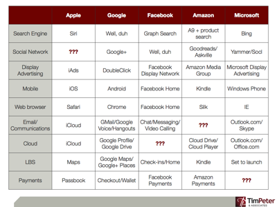 AGFAM (Apple, Google, Facebook, Amazon, Microsoft) market leaders