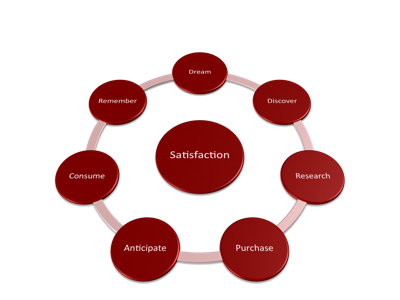 Ecommerce satisfaction cycle