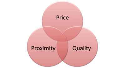 Price proximity quality ps and qs