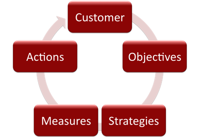 E-commerce strategy development