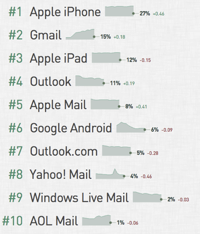 Email client use