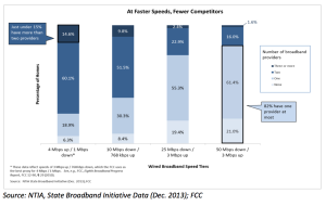 Broadband availability by speed across the United States